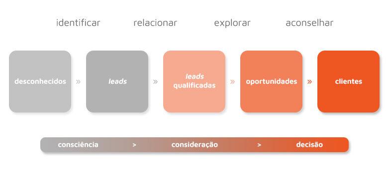inside_sales_metodologia_goweb_agency